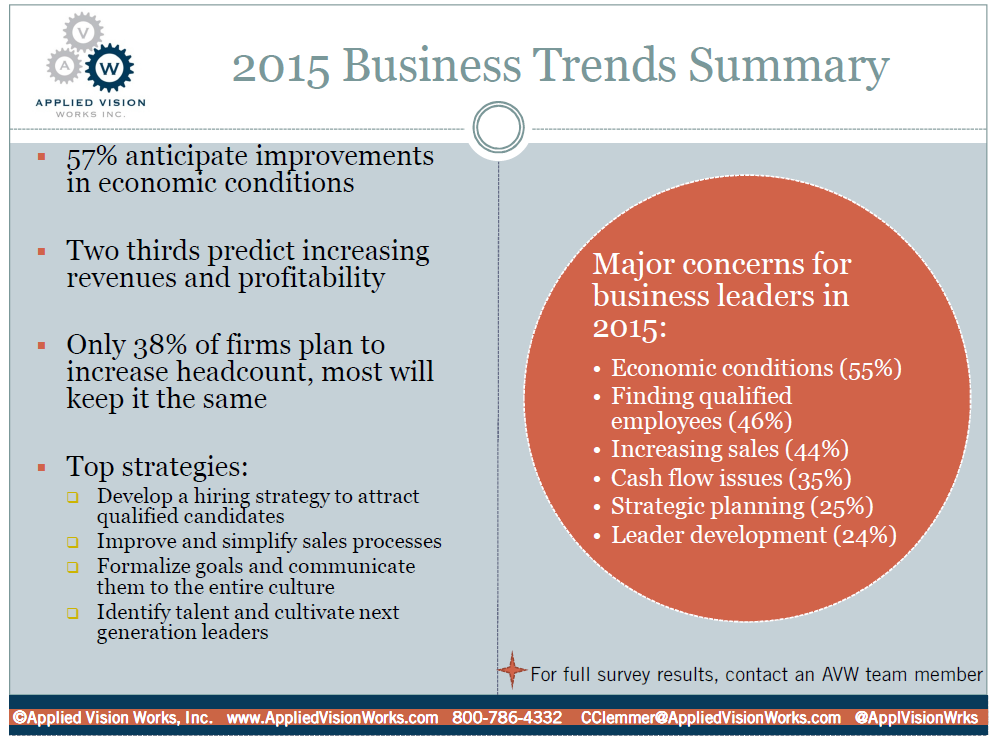 15 03 -March Compass Drip - 2015 Business Trends Summary